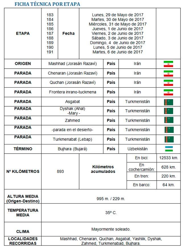 Ficha técnica - Perlé adentrándose en el Asia Central