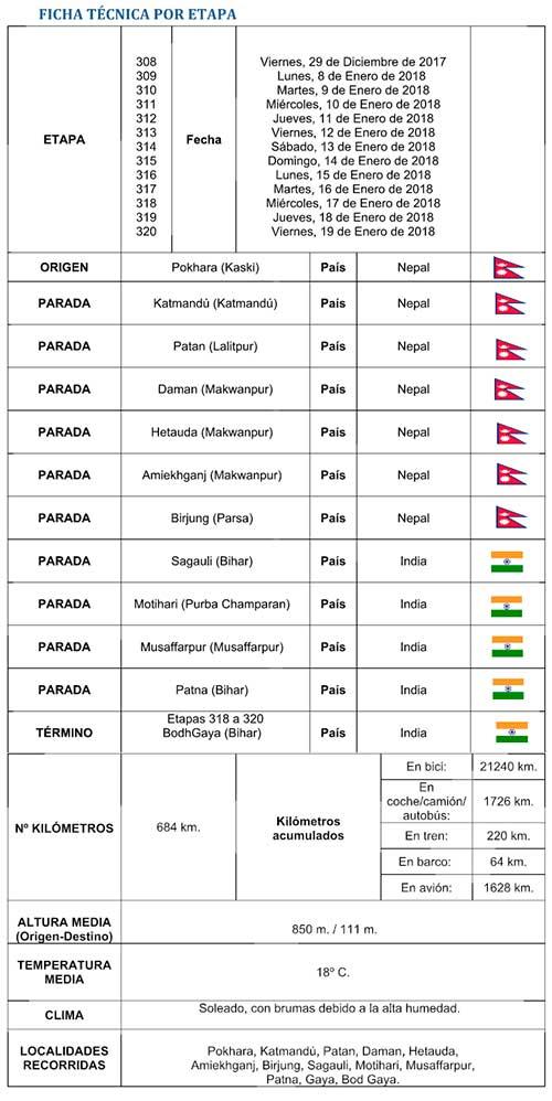Ficha técnica - Etapas 308 a 320