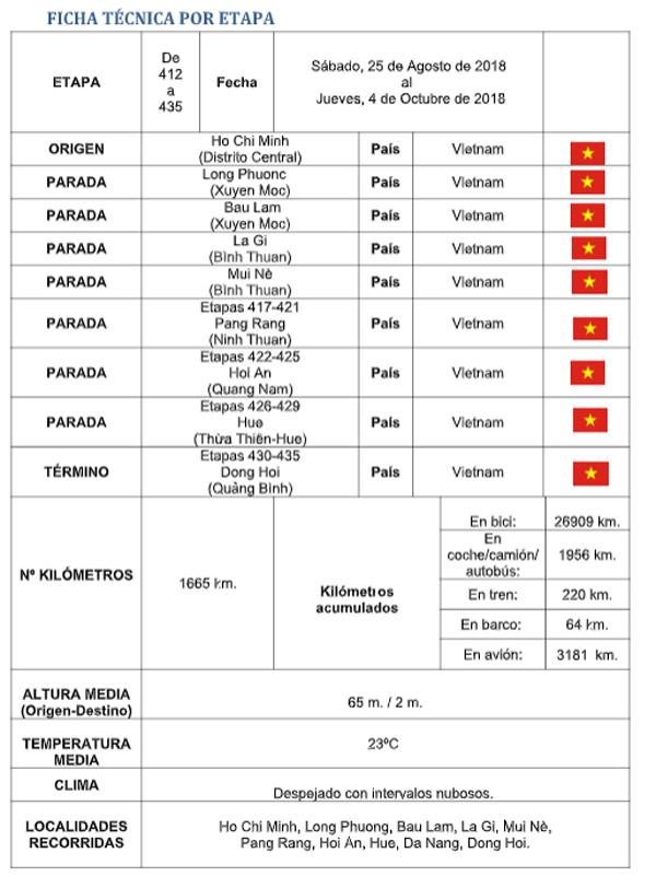 Ficha técnica - Perlé rumbo a China